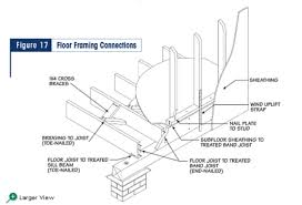 Tji Floor Joist Span by 100 Tji Floor Joist Bridging The Function And Aesthetics Of
