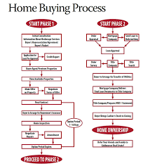 Buying And Selling A House Process
