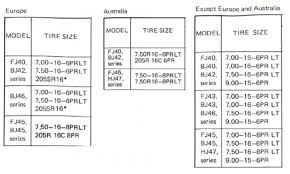 OEM TYRES & RIMS | IH8MUD Forum Dextero Passenger Light Truck Suv Tires Blog Post Tire Clearance And Your Surly Frame With Wheel Width Tire Psi In New Denali Hd Page 3 Offshoreonlycom Semi Size Cversion Chart Elegant Sizes Customs Factory Tire Size For 1952 Chevy Truck The Hamb Metric For 35 Inch Flordelamarfilm How To Read A Uerstanding Sidewall Abtl Auto Ford F150 Unique Speed Rating And Load Index Goodyear Chain Chart Ordekgrefixenergyco Best 2018 Dimeions