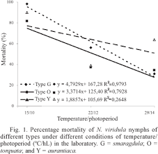 However At The Combination Of Highest Temperature And Longest Photoperiod Types G O Had Mean Total Mortalities Ca