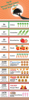 100 How Much A Truck Driver Make INFOGRPHIC Top 10 Low And HighCalorie Meals Fueloyal