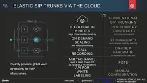 ARISIGAL7 M © TWILIO, INC. ALL RIGHTS RESERVED ARI SIGAL SECURING ... Media Routes Cloud Communications Teloip Brings Sdwan To Companies Of All Sizes Arisigal7 M Twilio Inc All Rights Reserved Ari Sigal Securing Screenshot2709at110813png By 2015 Pstn Voice Might Be Only 10 Total Lines Voip Innovations Custom Communication Solutions Patent Us8325905 Routing Calls In A Network Google Patents Ep2033431b1 Methods Systems And Computer Program Network Security Handbook For Service Providers Assurance Teraquant