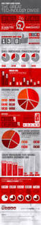 Josip On Deck Twitter by 20 Best Home Infographics Images On Pinterest Infographics