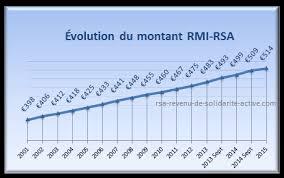 montant du rsa 2015 revenu de solidarité active rsa 2017 aincien revenu minimum d