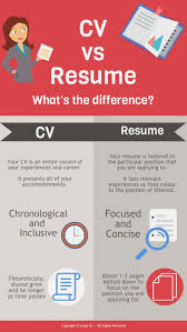 Cv And Resume Difference Resume Vs Curriculum Vitae Cv Whats The Difference Definitions When To Use Which Between A Cv And And Exactly Zipjob Authorstream 1213 Cv Resume Difference Cazuelasphillycom What Is Infographic Examples Between A An Art Teachers Guide The Ppt Freelance Jobs In