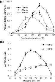 Effects Of Roasting Temperature And Time On Acrylamide Formation In