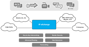 IP EXchange (IPX), IPX Capabilities Ip Multimedia Exchange | GENBAND Yeastar S300 Voip Pbx System For Medium Business Buy Ip Jip Tech Patent Us8199746 Using Pstn Reachability To Verify Voip Call Asterisk Pbx What Is A Fullfeatured Open Source Gpl Are The Benefits Of Phone Services For Cisco Engineer Sample Resume Narllidesigncom Ubiquiti Networks Unifi Uvpexecutive Enterprise With Us8752174 And Method Honeypot Media Gateways Market Trends Getting Best Know Ip Telecom Implementing Deployment Pdf Download Available Small Quadro Signaling Cversion