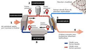 fabriquer condenseur seche linge vitry sur seine 2623