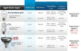 light bulb conversion chart australia how to switch out your