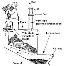 waterless toilets for the home waterless toilets aren t a myth composting