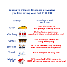 All The Things I Had To Do To Save 100000 Before I Turned 30