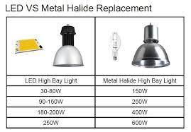 250 watt metal halide led equivalent for replacement ledsmaster