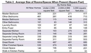 Average Size Of Rooms Spaces When Present Square Feet