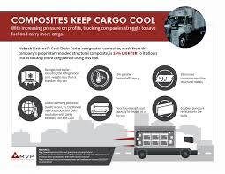 Composites Keep Cargo Cool - Magnum Venus Products