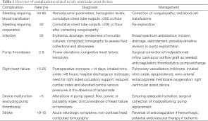 Dealing with surgical left ventricular assist device plications