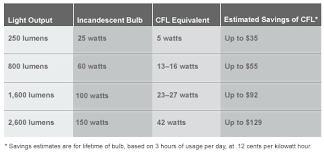 fluorescent lighting standard fluorescent light bulb types