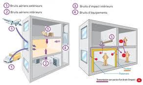 isolation phonique plafond d un appartement isolation idées