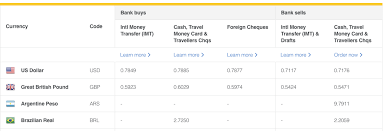 compare bureau de change exchange rates review how commonwealth bank exchange rates compare the currency shop