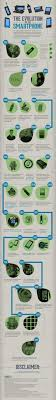 Smartphone Technology History iNFOGRAPHiCs MANiA