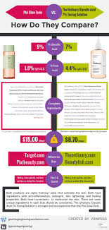 Click For Infographic Comparing Pixi Glow Vs. The Ordinary ... The Ordinary Hyaluronic Acid 2 B5 Hydration Support Formula 30ml Targeted Sephora Coupon In Email 15 Off 50 Muaontcheap Up To 33 Off Nitro Pro 12 Discount 100 Working Can You Crack The Promo Code Find Australian Coupon Codes Deals And More Direct On My Nobrainer Set Business Archives Generate Change Underarmour Caffeine Solution 5 Egcg