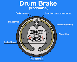 Air Drum Brake Diagram - Not Lossing Wiring Diagram • Bendix Air System Diagram Data Wiring Taiwan Heavy Duty Truck Parts Industry Co Ltd Over Hydraulic Brakes 12 Historic Commercial Vehicle Club Railway Air Brake Wikipedia The Brake Cylinder Of A Large Lorry Stock Photo Picture Semi Compressor Best Resource Truck Disc Pads Replacing How To Replace On Tank Tanks For Trucks And Trailers Abs Cadillac Semi Specialist Parts Combined Abi Eboard Flyer
