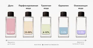 eau de toilette toilet water what is the difference between eau de toilette and perfume