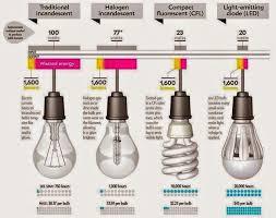 http eeecommunity 2015 04 the evolution of light