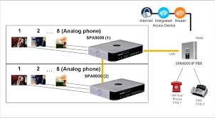 New SPA9000 Analog IP PBX Option - Cisco Support Community