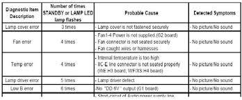 Sony Kdf E50a10 Lamp Door by Solved Sony Wega Kdf 55wf655 Rear Projection Set Keeps Tu Fixya