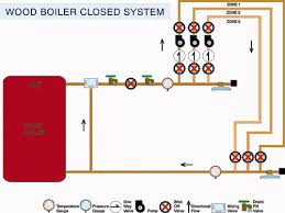 the closed system diy radiant floor heating radiant floor