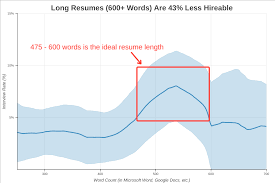 This Is The Exact Number Of Words Your Resume Should Be Resume Puzzle Word Search Wordmint 30 Good Words To Include And Avoid Keywords How Use Them Examples Free Template Luxury Power Best Fax Within Fluff Words You Dont Use On A Resume The Top In Your Maintenance Supervisor Valid Customer Service Skill For Five Things To In Grad Action For Teachers New Tips Tricks 2015 Vocabulary Writing 240 Cloud Picture Werpoint Slimodel Strong Verbs Rumes Paper Envelopes