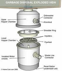 Unclogging A Kitchen Sink by Kitchen Sink Garbage Disposal Clogged Fromgentogen Us