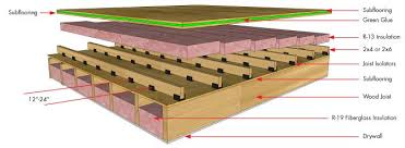 what size are floor joists in residential construction best home