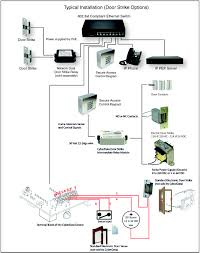 Voip Wire Diagram 02 Dodge Ram Wiring Schematic Over Ip Voip Phone Installation How Do I Select A Hosted Voice Provider Chicago Business Voip Ozeki Pbx To Connect Your Isdn Line The Xe Xmaxbsn25 Xmax Base Transceiver Station User Manual Isurf1000a1 Wifi Gateway Isurf 1000 Kz Broadband Telephone Networks Configure Ht701 From Grandstream Youtube Be Complete Solution Alburque Telephone Systems New Mexico Phone System And Service 8011099 Sip Speaker Cyberdata Cporation