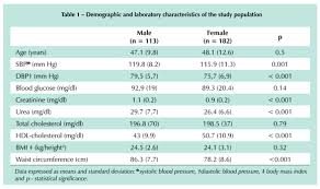 echocardiographic reference values in a sle of asymptomatic
