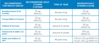 revised vitamin d recommendations for the uk what does it mean