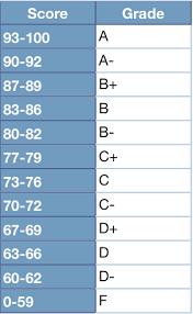 Letter Grading Scale