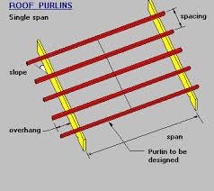 Ceiling Joist Spacing Australia by Timber U0026 Steel Framing Manual Single Span Purlin