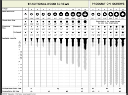 wood magazine u0027s chart traditional wood u0026 production screws