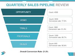 Msp Quarterly Business Review Template Presentation All The Essential Slides You