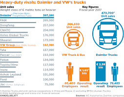 Acquiring US Rival Navistar Could Give VW An Edge In Global Trucking ... Revenue Up 91 Percent For 25 Largest Us Ltl Carriers Shaffer Trucking Company Update June 8 2016 Youtube Livestock Express Inc Indiana Factoring Services For California Companies How I Improved My Profits In One Top Salaries To Find High Paying Jobs State Of 2017 The Driver Shortage Drivers Conway Acquired 3 Billion Deal Will Be Rebranded As Xpo Logistics Flatbed Truck Hire Report Firm Ask 1 Bailout Cash New Website Builder And Fleet