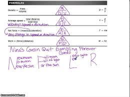 Brain Dump Formula Chart