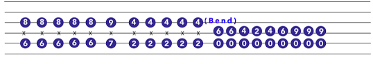 Smashing Pumpkins 1979 Tab by Intermediate Guitar Songs To Learn Today