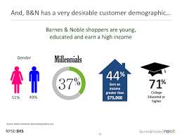 Barnes & Noble Buying Opportunity Value Trap Barnes & Noble