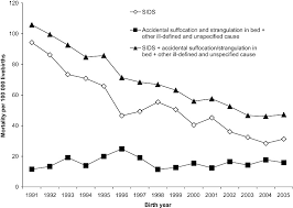 rates of sudden infant death syndrome sids accidental