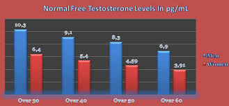 what are normal free testosterone levels