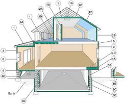 Insulating Cathedral Ceilings Rockwool by Where To Insulate In A Home Department Of Energy