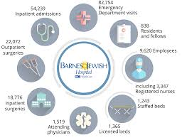 2015 Report To The Community | Annual Reports | Barnes-Jewish Hospital Tickets For Barnesjewish College Goldfarb School Of Nursing Saint Charles County Department Community Health Environment At Services Center Outpatient Markets Work Barnes Jewish Hospital Washington University Medicine 1950s In St Louis Student South Or Suite And Cardiothoracic Icu Peters Siteman Cancer Expansion The Missouri 1986 Nurse Martha Huff Celebrates 50th Anniversary With