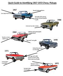 A Quick Guide To Identifying 1967-1972 Chevy Pickups | Trucks ... 671972 C10 Pick Up Camper Brakes Best Pickup Truck Curbside Classic 1967 Chevrolet C20 Pickup The Truth About Cars 1971 Not 78691970 Or 1972 4wd Shortbed 71 Tci Eeering 631987 Chevy Truck Suspension Torque Arm 72 79k Survir 402 Big Block Love The Just Wouldnt Want It Slammed Cheyenne Step Side Maple Hill Restoration Customer Gallery To I Have Parts For Chevy Trucks Marios Elite 1968 1969 1970 Gmc Led Backup Light