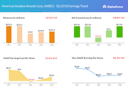 100 Outdoor Brands American Corp Q3 2018 Earnings Snapshot